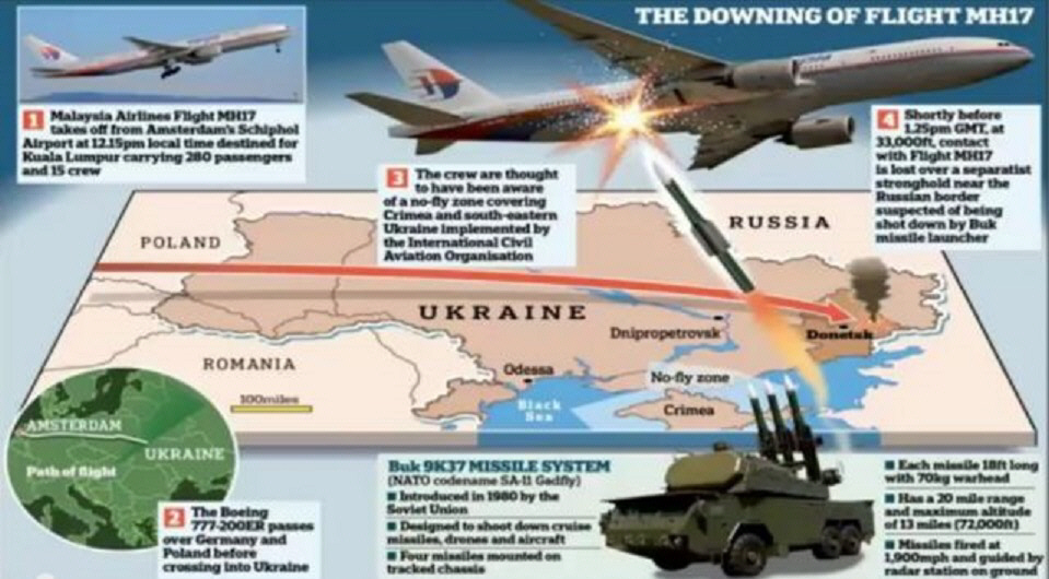 MH17 Facts